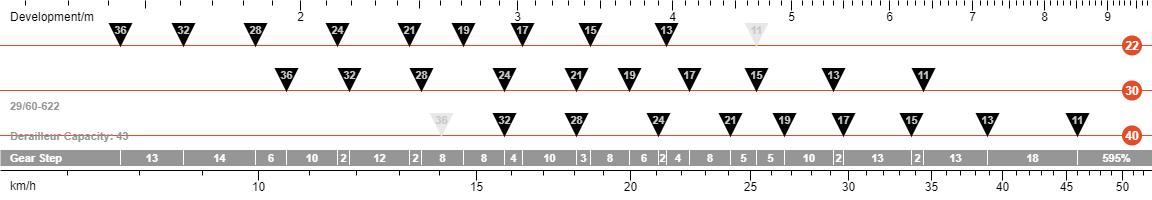3x10 versnellingsgroep schakelbereik