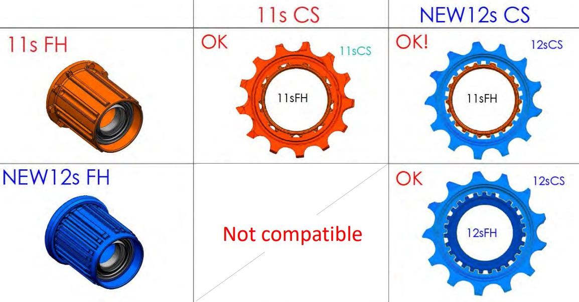 Nieuwe body van Shimano 12-speed compatibiliteit