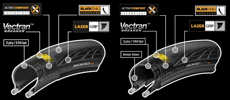 Continental Grand Prix 5000 Technologie