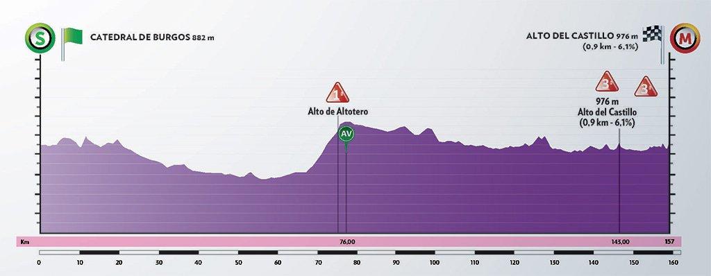 Ronde van Burgos